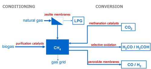 Fig.: Research areas for catalysts and membranes on the field of methane conditioning and conversion.